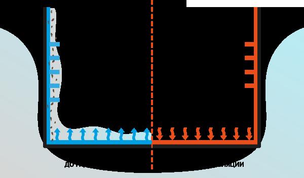 Подвал до и после гидроизоляции